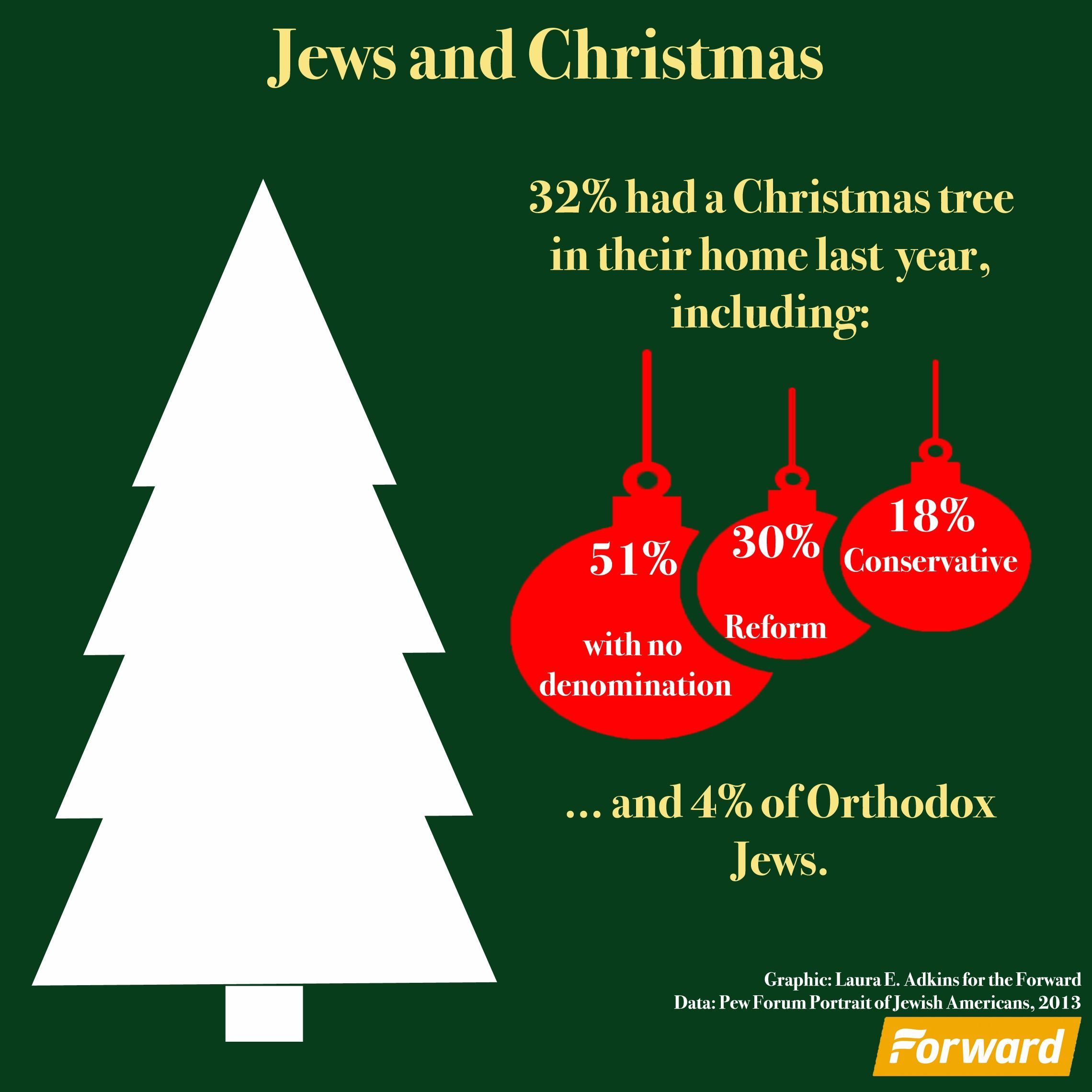 Jews And Christmas Trees – The Forward