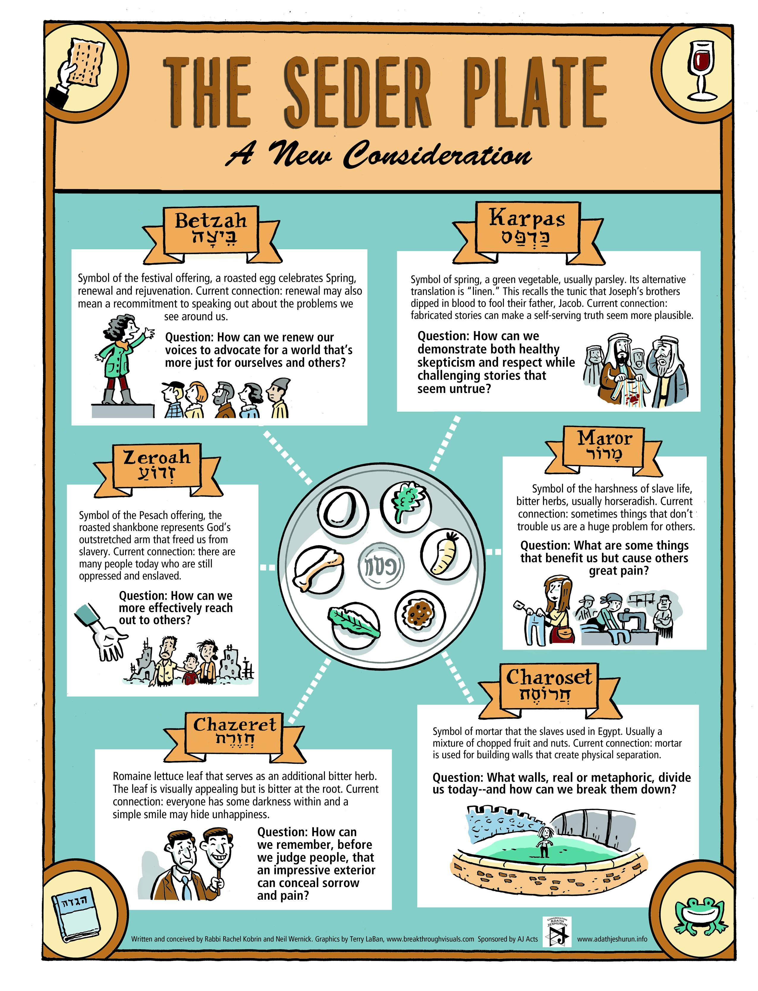 Confused By The Seder Plate This Beautiful Passover Infographic Is